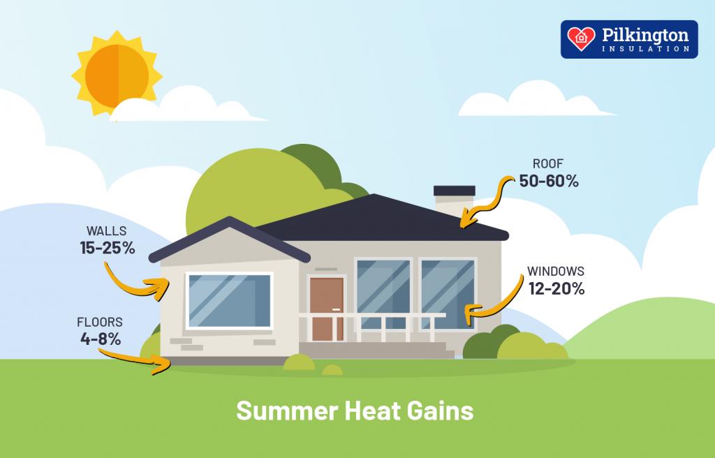 Summer Home Heat Gains