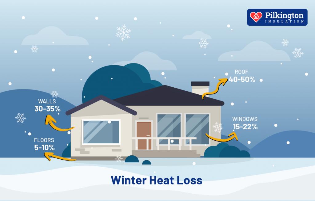 Winter Home Heat Loss
